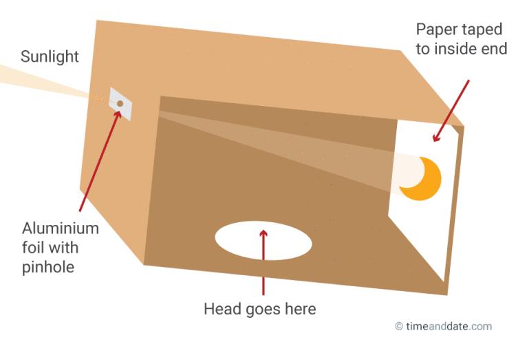 Box Projector