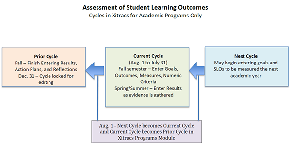 Assessment of Student Learning Outcomes Chart