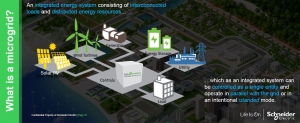 """This slide from Bill Pfleger's Sustainable Energy Speaker Series presentation displays Schneider Electric's definition of a microgrid: """"An integrated energy system consisting of interconnected loads and distributed energy resources (DER), which as an integrated system can be controlled as a single entity and operate in parallel with the grid or in an intentional islanded mode."""" Image courtesy of Schneider Electric"""
